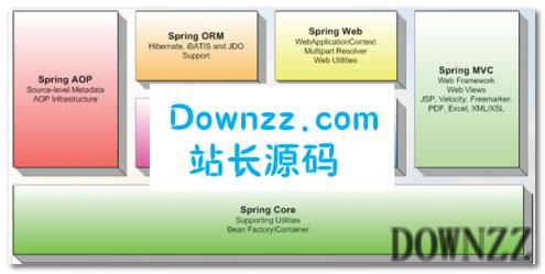 SpringFrameworkv5.1.5