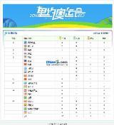 2016里约奥运金牌奖牌榜小偷程序